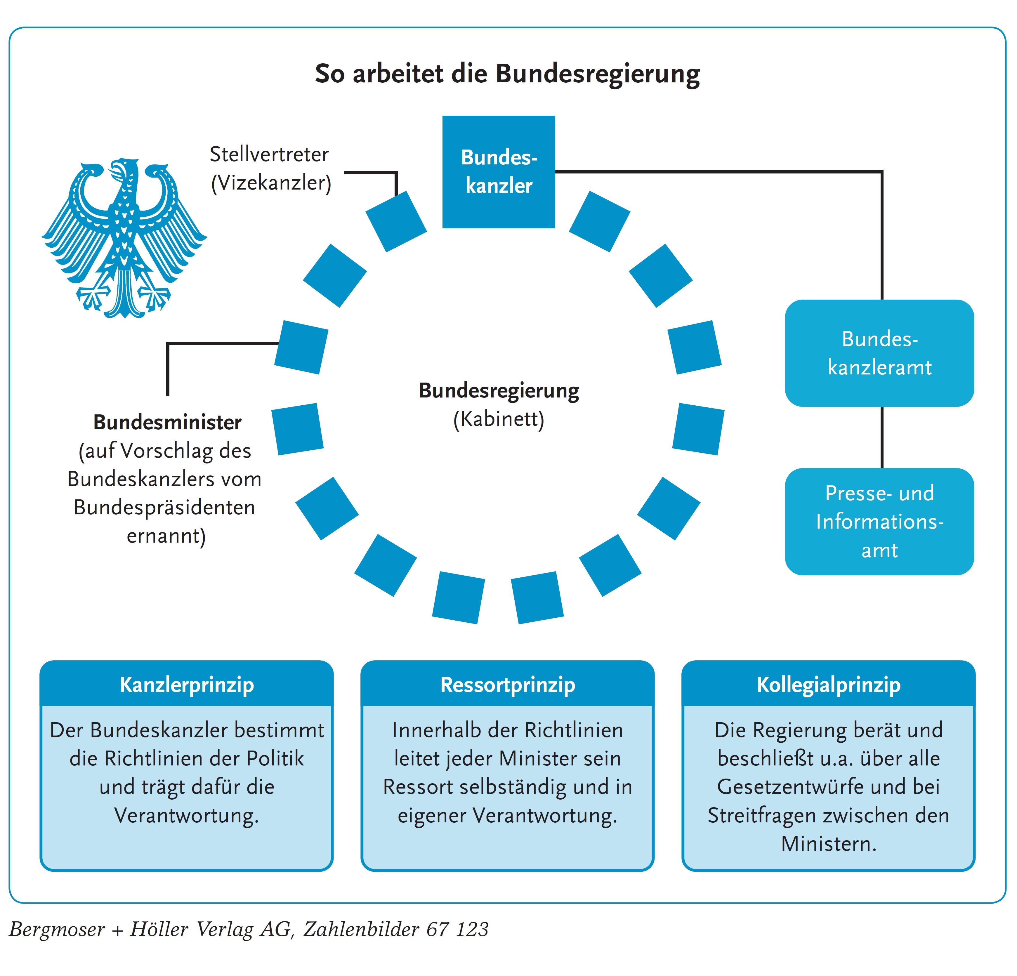 deutsche regierung grafik
